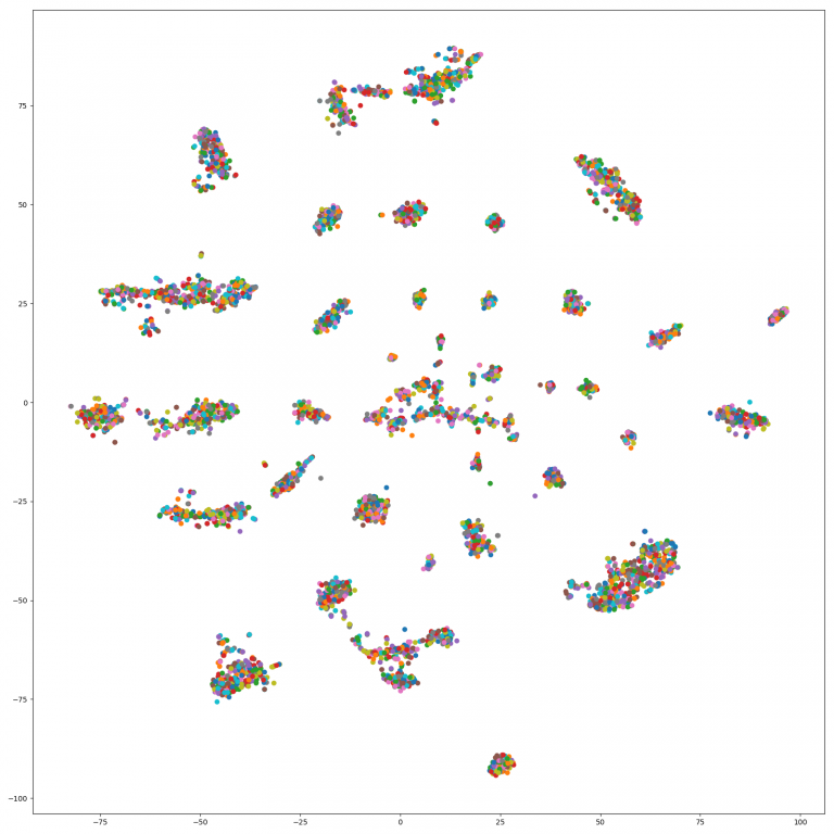 Update 2: node2vec community detection with a co-occurrence